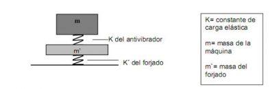 vibraciones edificios